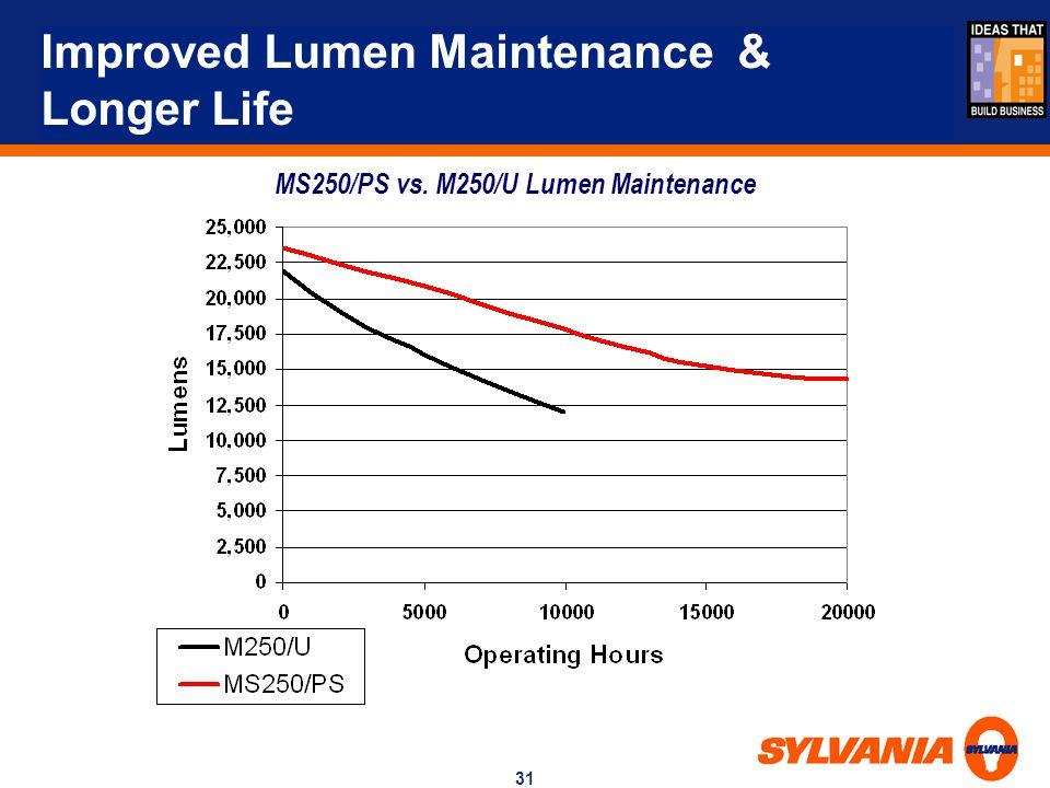 31 MS250/PS vs. M250/U Lumen Maintenance Improved Lumen Maintenance & Longer Life