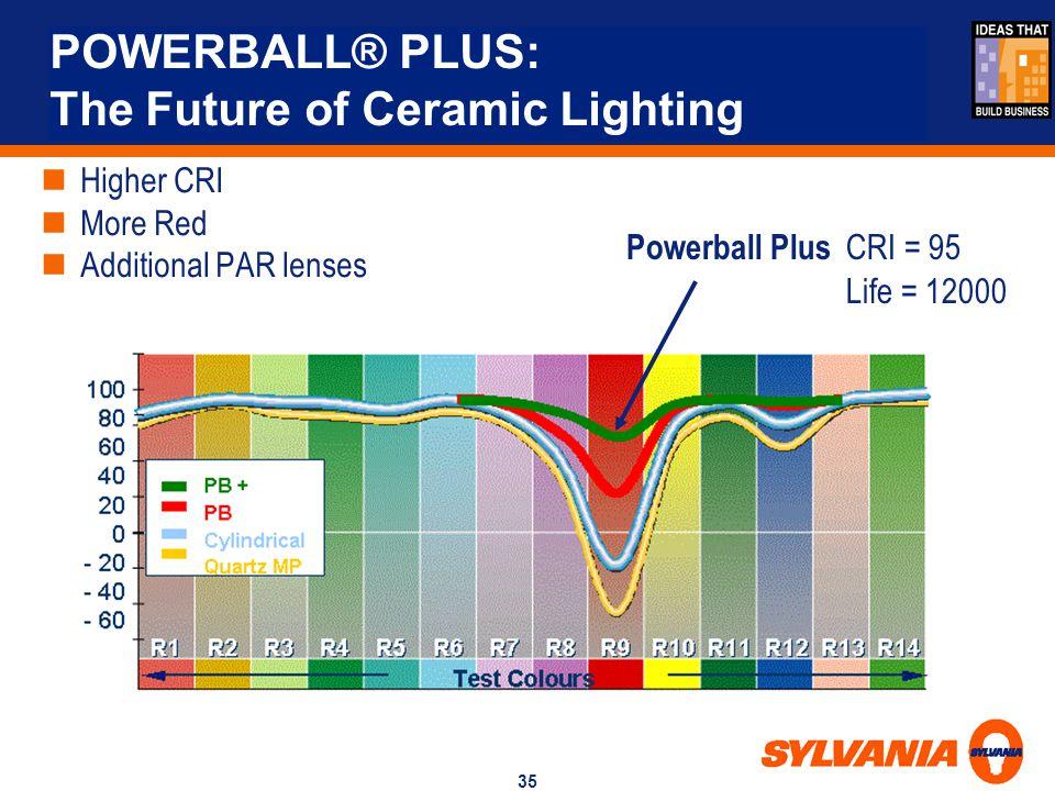 35 POWERBALL® PLUS: The Future of Ceramic Lighting Higher CRI More Red Additional PAR lenses Powerball Plus CRI = 95 Life = 12000