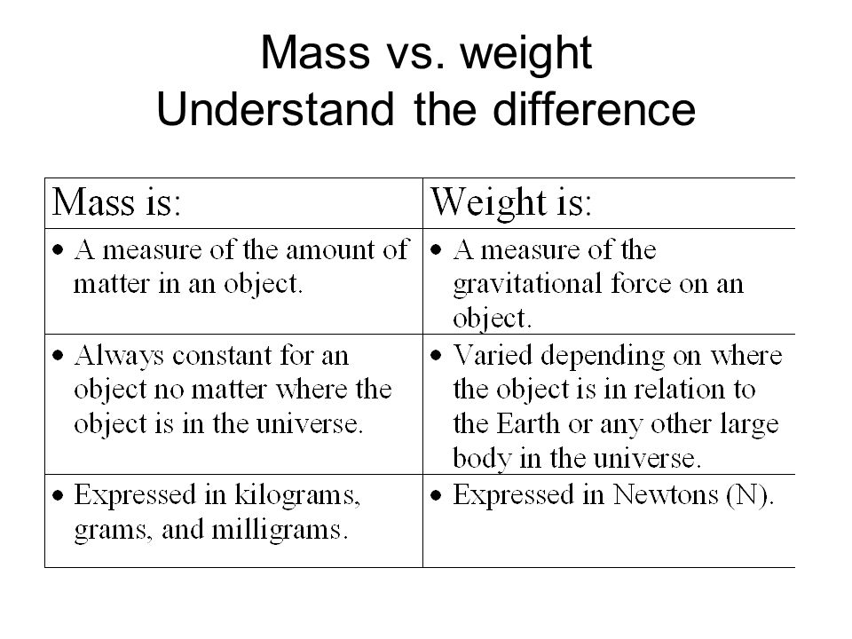 Mass vs. weight Understand the difference
