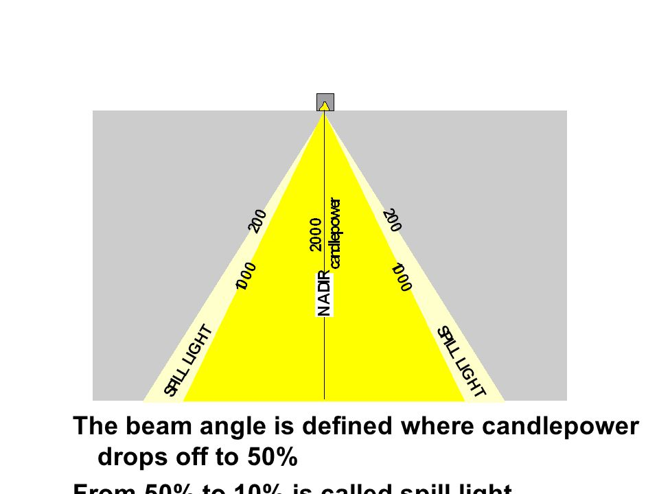 The beam angle is defined where candlepower drops off to 50% From 50% to 10% is called spill light