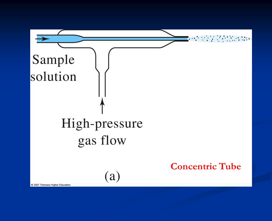 Concentric Tube