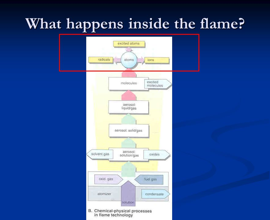 What happens inside the flame?