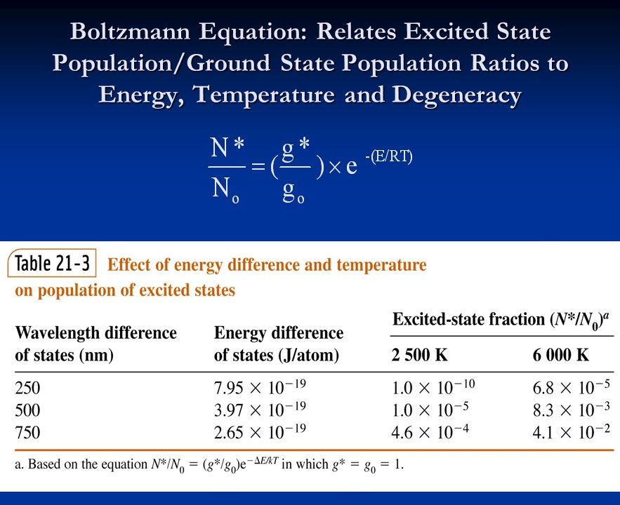 Boltzmann Equation: Relates Excited State Population/Ground State Population Ratios to Energy, Temperature and Degeneracy