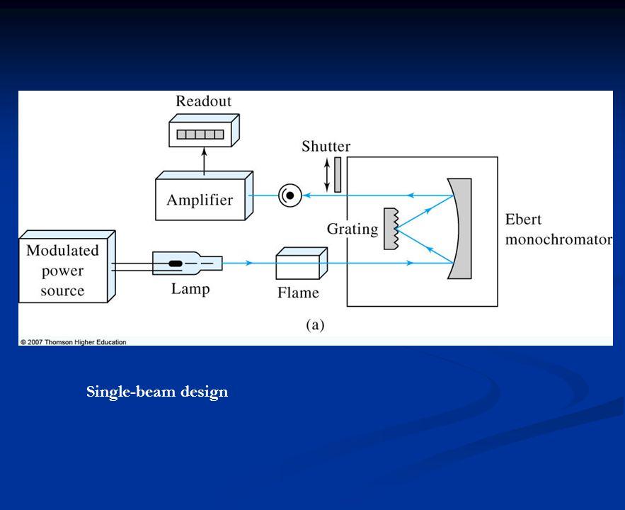 Single-beam design