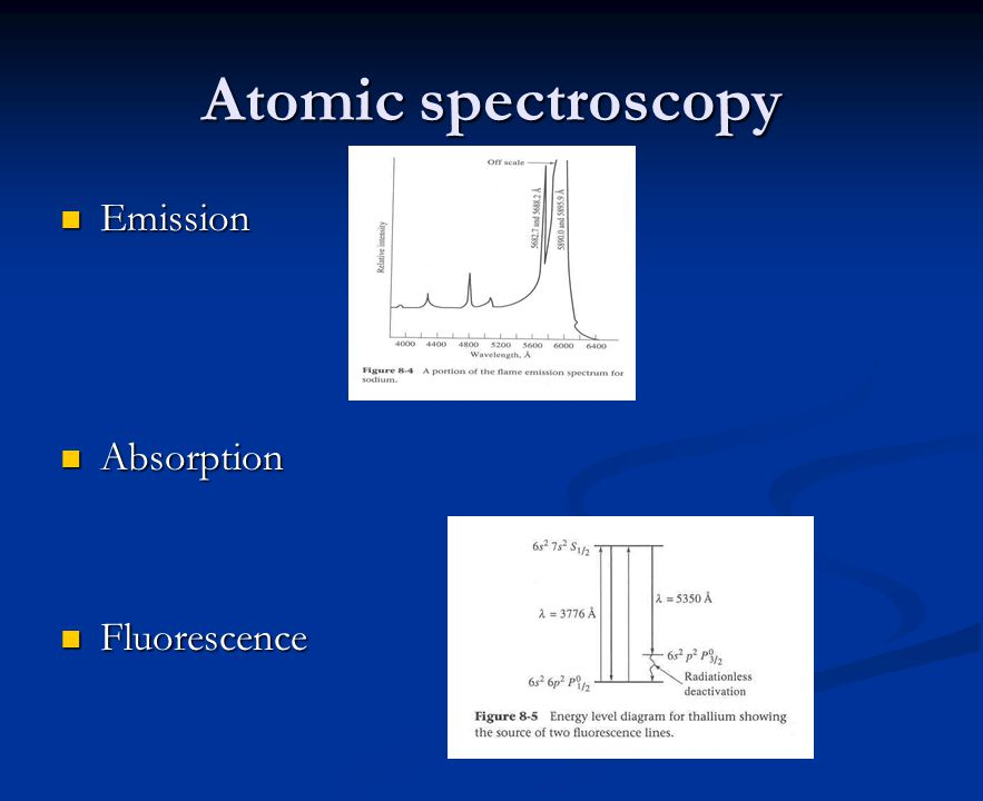 Atomic spectroscopy Emission Emission Absorption Absorption Fluorescence Fluorescence