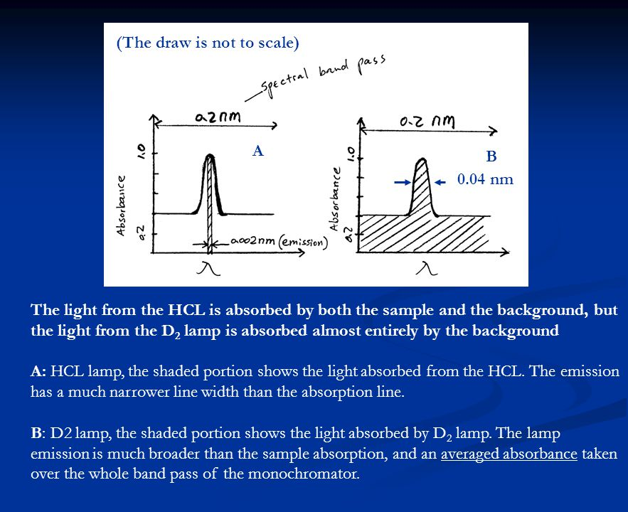 0.04 nm A B The light from the HCL is absorbed by both the sample and the background, but the light from the D 2 lamp is absorbed almost entirely by the background A: HCL lamp, the shaded portion shows the light absorbed from the HCL.