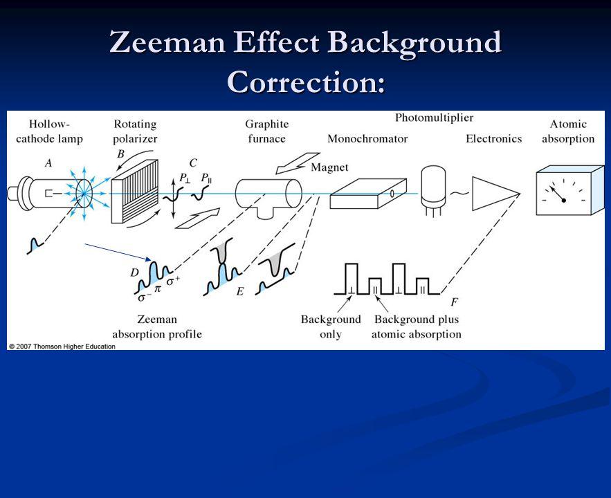 Zeeman Effect Background Correction: