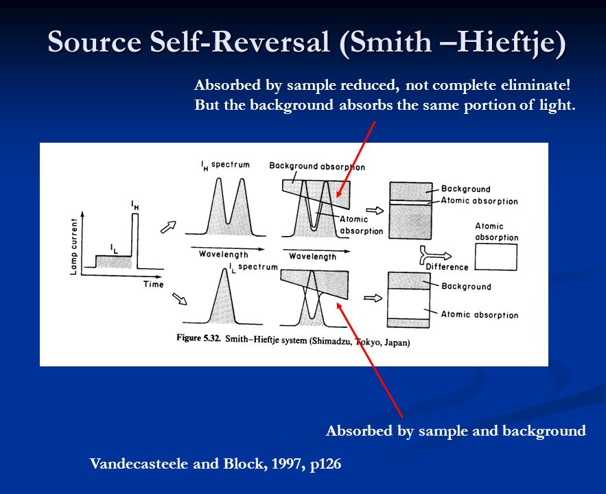 Source Self-Reversal (Smith –Hieftje) Vandecasteele and Block, 1997, p126 Absorbed by sample and background Absorbed by sample reduced, not complete eliminate.