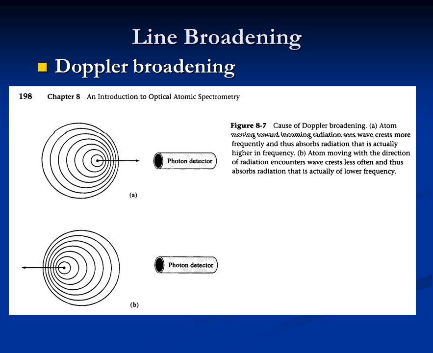 Line Broadening Doppler broadening Doppler broadening