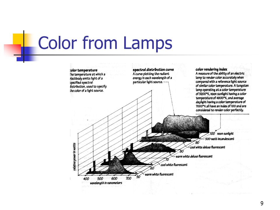 9 Color from Lamps