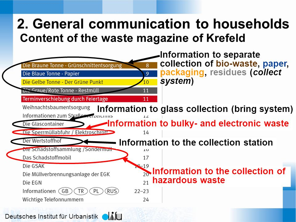 Deutsches Institut für Urbanistik 2. General communication to households Content of the waste magazine of Krefeld Information to separate collection o