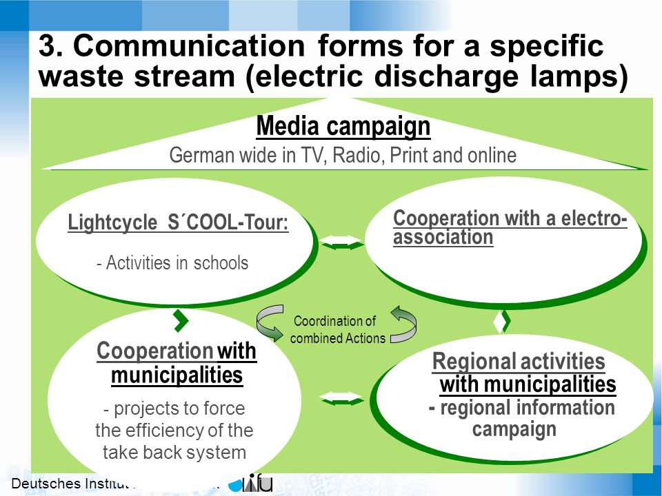Deutsches Institut für Urbanistik 3. Communication forms for a specific waste stream (electric discharge lamps) Lightcycle S´COOL-Tour: - Activities i