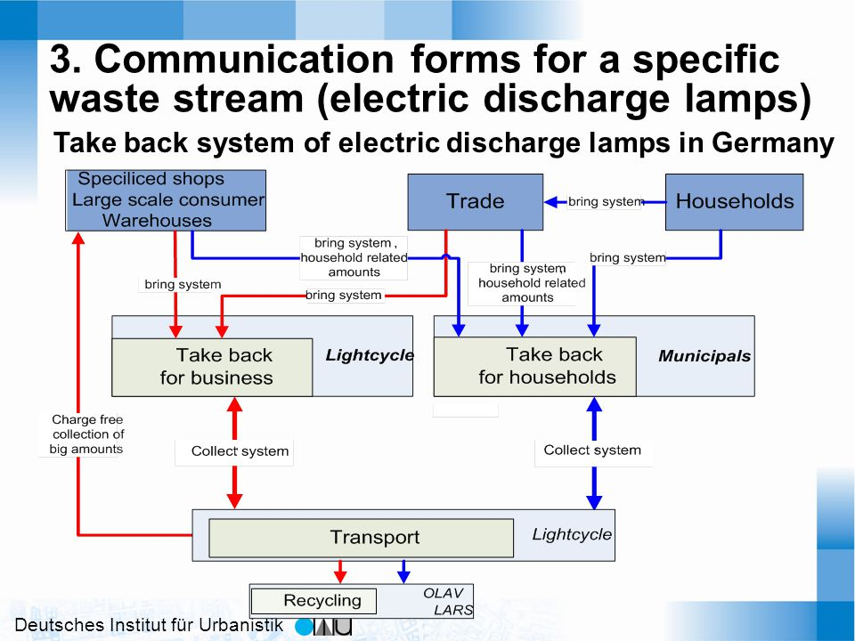 Deutsches Institut für Urbanistik 3. Communication forms for a specific waste stream (electric discharge lamps) Take back system of electric discharge