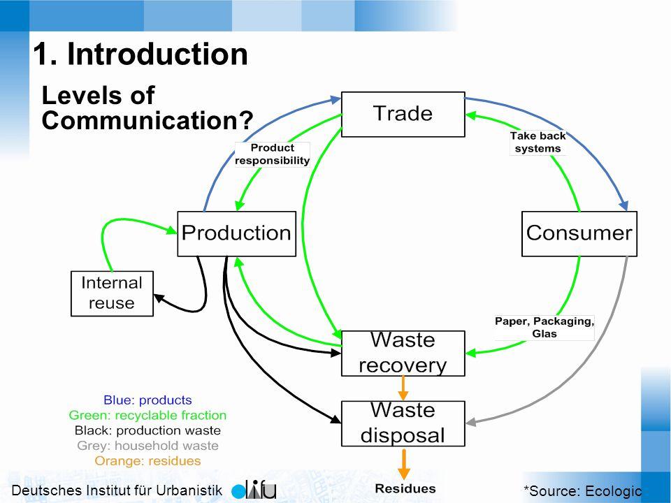 Deutsches Institut für Urbanistik *Source: Ecologic 1. Introduction Levels of Communication
