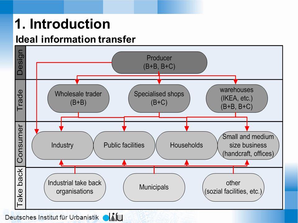 Deutsches Institut für Urbanistik 1. Introduction Ideal information transfer