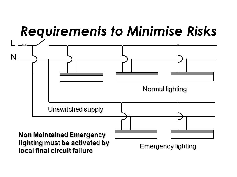 L N Unswitched supply Emergency lighting Normal lighting Non Maintained Emergency lighting must be activated by local final circuit failure Requirements to Minimise Risks