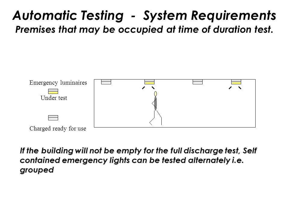 Automatic Testing - System Requirements Premises that may be occupied at time of duration test.