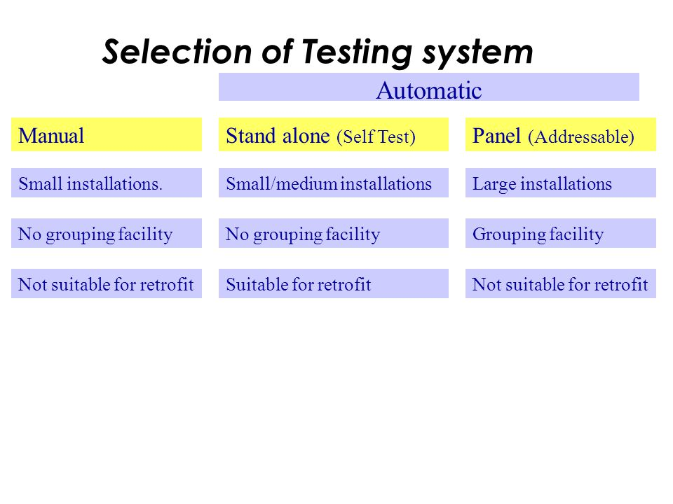 Selection of Testing system Automatic ManualStand alone (Self Test) Panel (Addressable) Small installations.Small/medium installationsLarge installations No grouping facility Grouping facility Not suitable for retrofitSuitable for retrofitNot suitable for retrofit