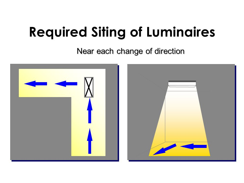 Near each change of direction Required Siting of Luminaires
