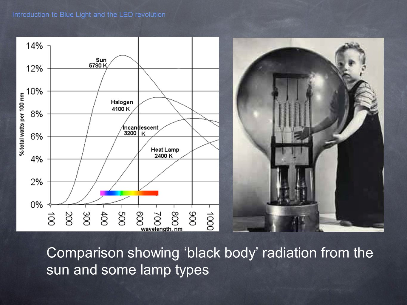 Introduction to Blue Light and the LED revolution Comparison showing black body radiation from the sun and some lamp types