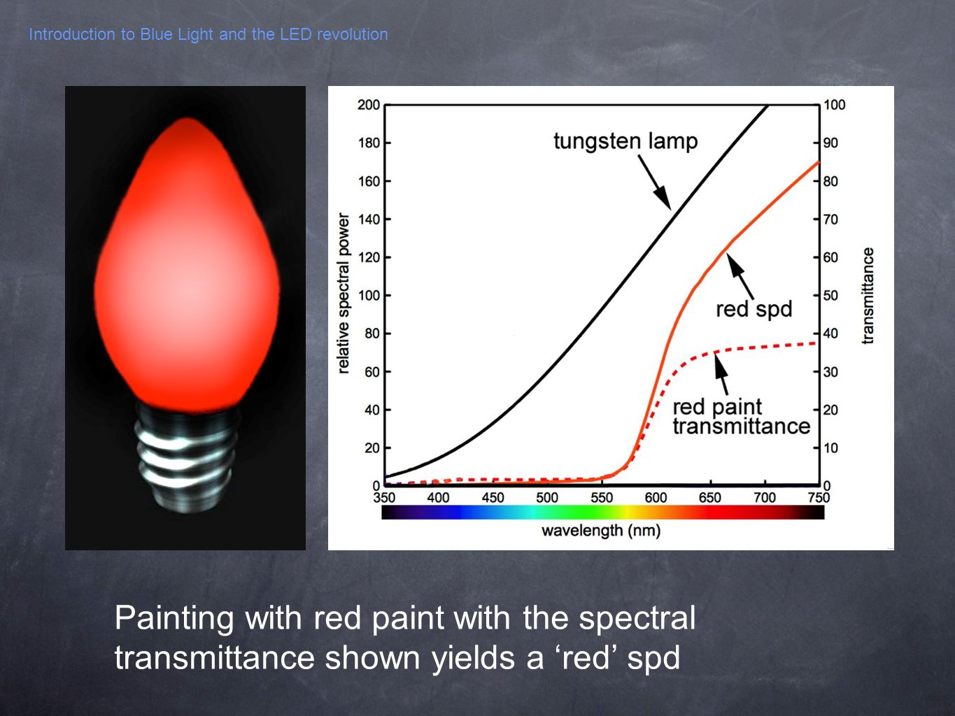 Introduction to Blue Light and the LED revolution Painting with red paint with the spectral transmittance shown yields a red spd