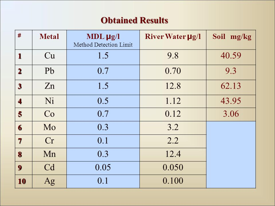 # Metal MDL µ g/l Method Detection Limit River Water µ g/l Soil mg/kg 1 Cu Pb Zn Ni Co Mo Cr Mn Cd Ag Obtained Results