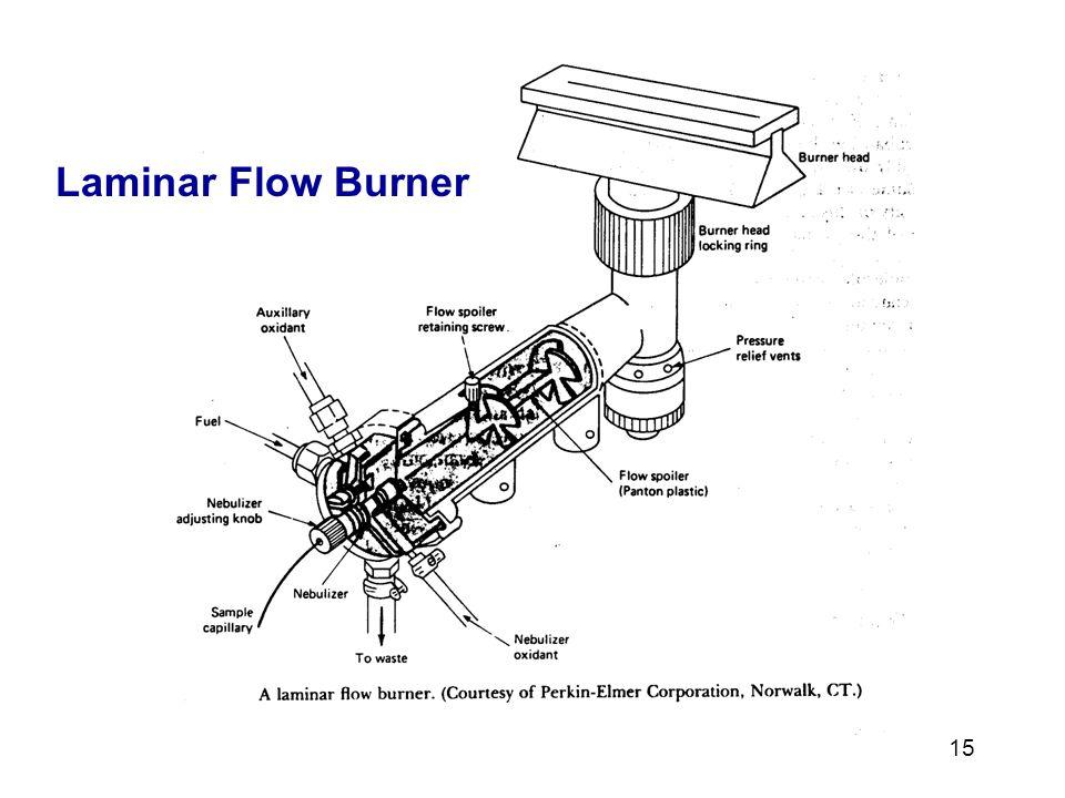 15 Laminar Flow Burner