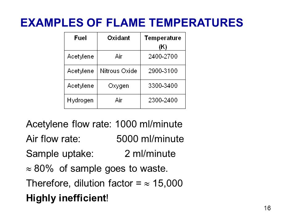 16 Acetylene flow rate: 1000 ml/minute Air flow rate: 5000 ml/minute Sample uptake: 2 ml/minute 80% of sample goes to waste.