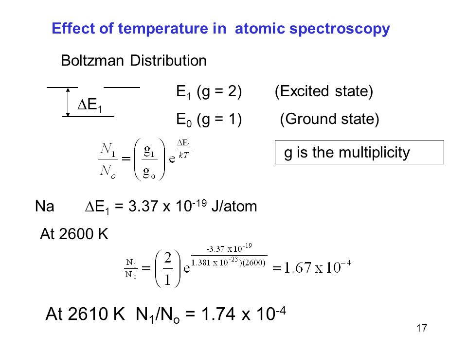 17 Effect of temperature in atomic spectroscopy E 1 (g = 2) E 0 (g = 1) Boltzman Distribution (Ground state) (Excited state) E 1 Na E 1 = 3.37 x 10 -19 J/atom At 2600 K At 2610 K N 1 /N o = 1.74 x 10 -4 g is the multiplicity