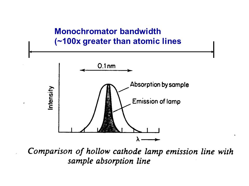 24 Monochromator bandwidth (~100x greater than atomic lines