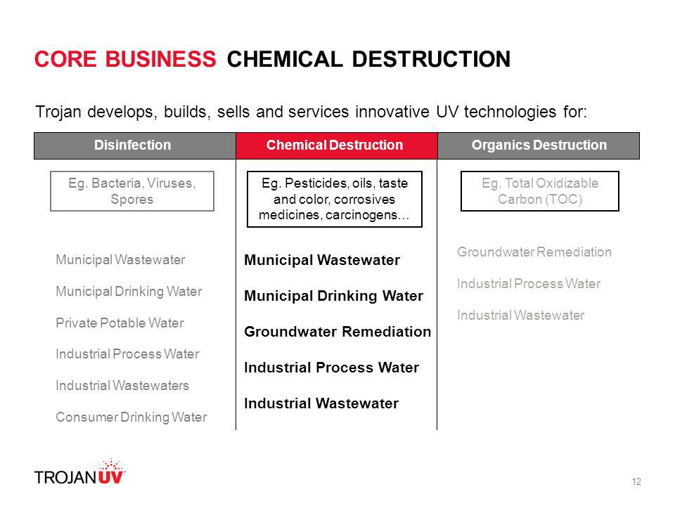 12 CORE BUSINESS CHEMICAL DESTRUCTION 25,000 GPD to 1.5 MGD1.5 MGD to 20 MGDDisinfection Municipal Wastewater Municipal Drinking Water Private Potable