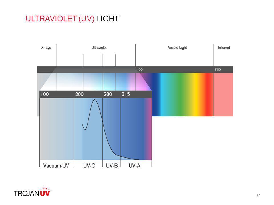 17 ULTRAVIOLET (UV) LIGHT