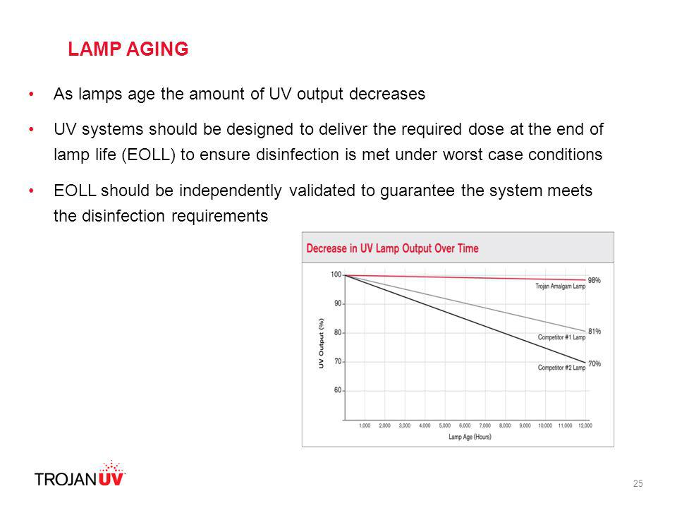 25 As lamps age the amount of UV output decreases UV systems should be designed to deliver the required dose at the end of lamp life (EOLL) to ensure