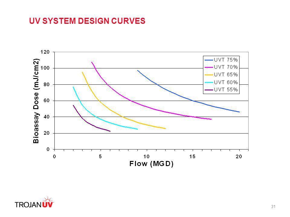 31 UV SYSTEM DESIGN CURVES