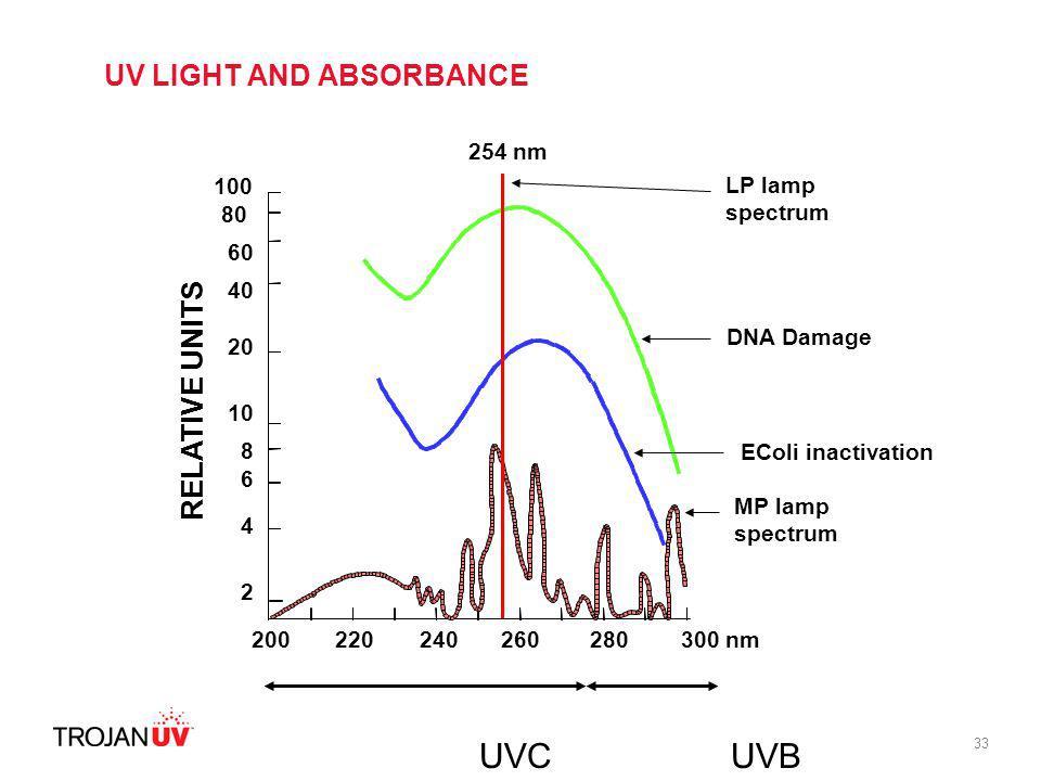 33 UVCUVB 100 80 60 40 20 10 8 6 4 2 200220240 254 nm 280300 nm RELATIVE UNITS MP lamp spectrum 260 DNA Damage LP lamp spectrum UV LIGHT AND ABSORBANC
