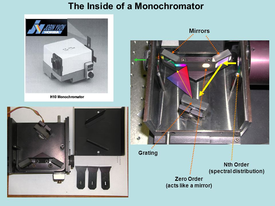 Zero Order (acts like a mirror) Nth Order (spectral distribution) Mirrors Grating The Inside of a Monochromator