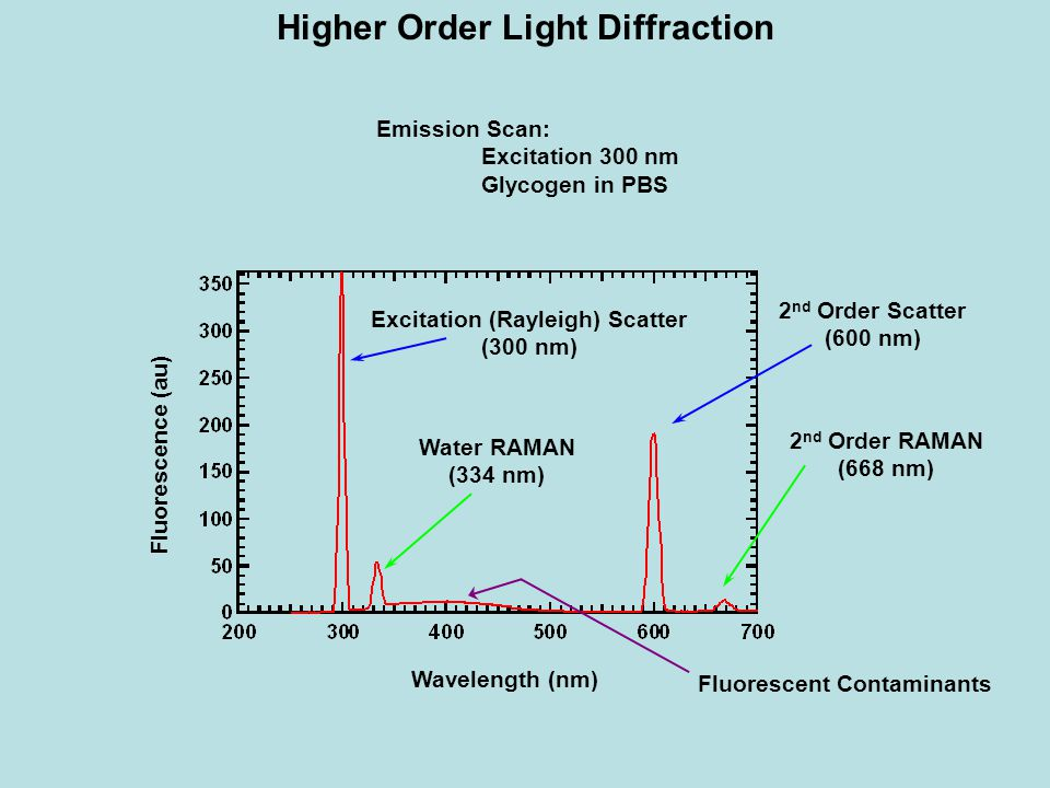 Higher Order Light Diffraction Wavelength (nm) Fluorescence (au) Emission Scan: Excitation 300 nm Glycogen in PBS Excitation (Rayleigh) Scatter (300 n