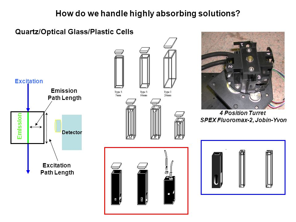 How do we handle highly absorbing solutions? Quartz/Optical Glass/Plastic Cells Emission Path Length Detector Excitation Emission Excitation Path Leng
