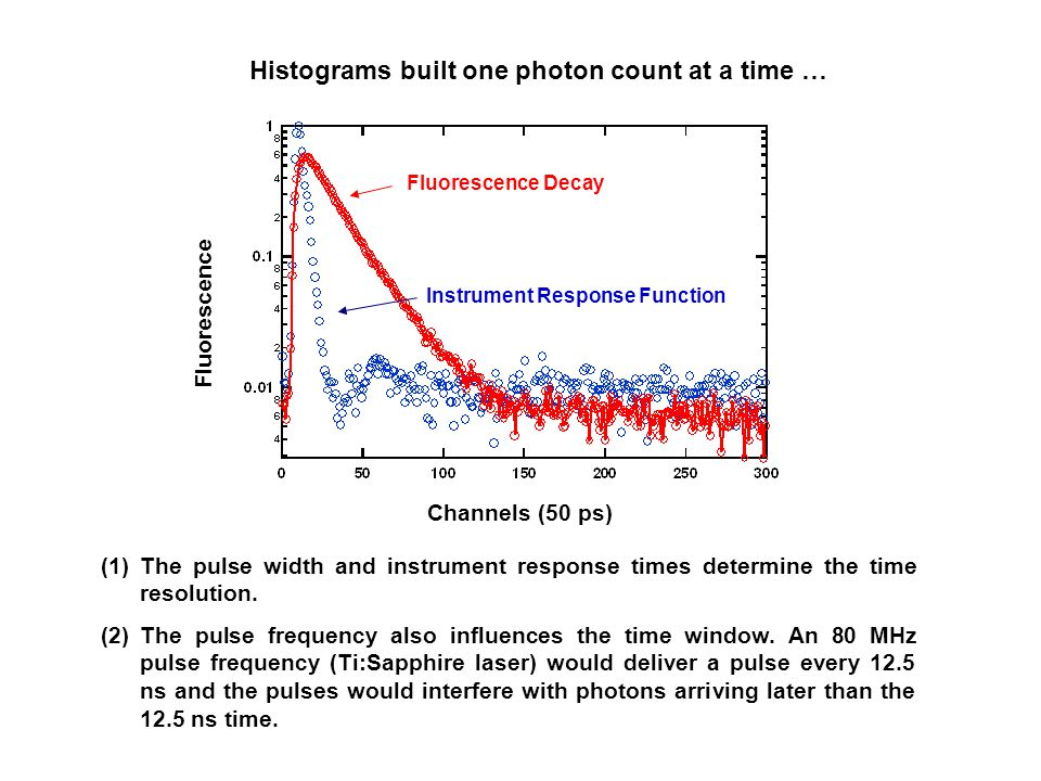 Channels (50 ps) Fluorescence Fluorescence Decay Instrument Response Function Histograms built one photon count at a time … (1)The pulse width and ins