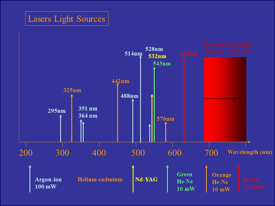 Lasers Light Sources Argon-ion 100 mW Helium-cadmium Nd-YAG Green He-Ne 10 mW Orange He-Ne 10 mW He-Ne >10 mW 200 300 400 500 600 700 Wavelength (nm)