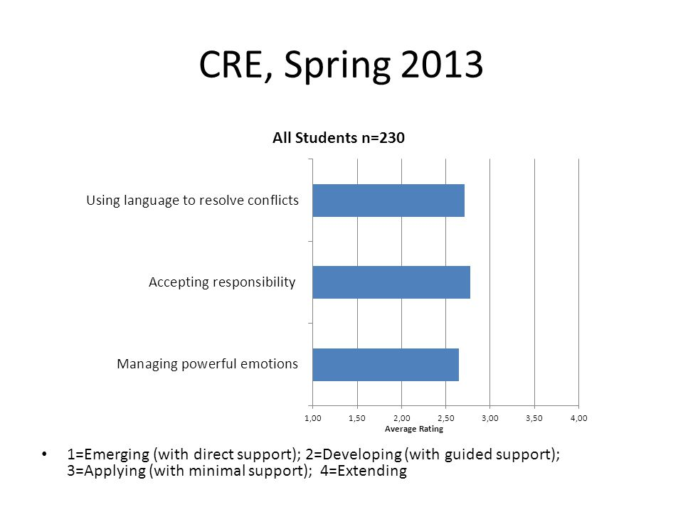 CRE, Spring 2013 1=Emerging (with direct support); 2=Developing (with guided support); 3=Applying (with minimal support); 4=Extending