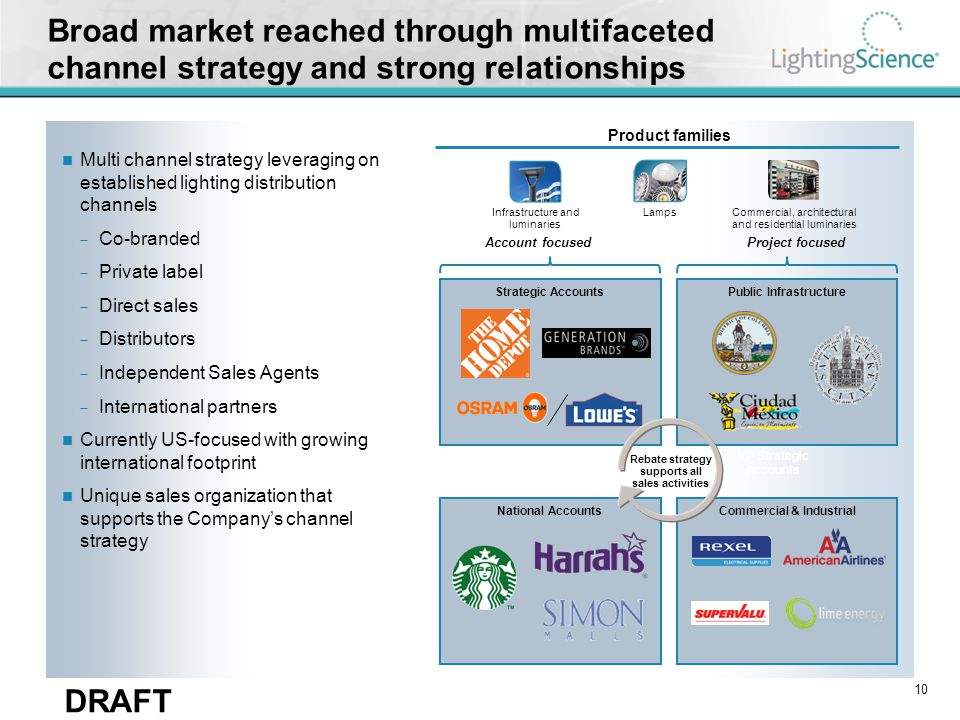 DRAFT Lamps Infrastructure and luminaries Broad market reached through multifaceted channel strategy and strong relationships Multi channel strategy l