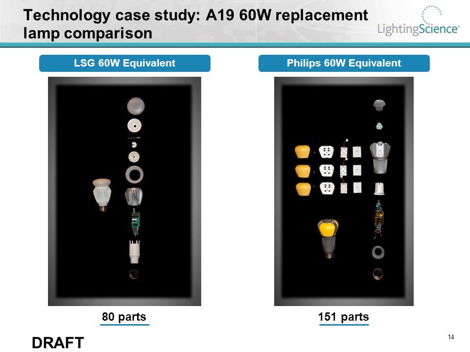 DRAFT Technology case study: A19 60W replacement lamp comparison 151 parts80 parts LSG 60W EquivalentPhilips 60W Equivalent 14