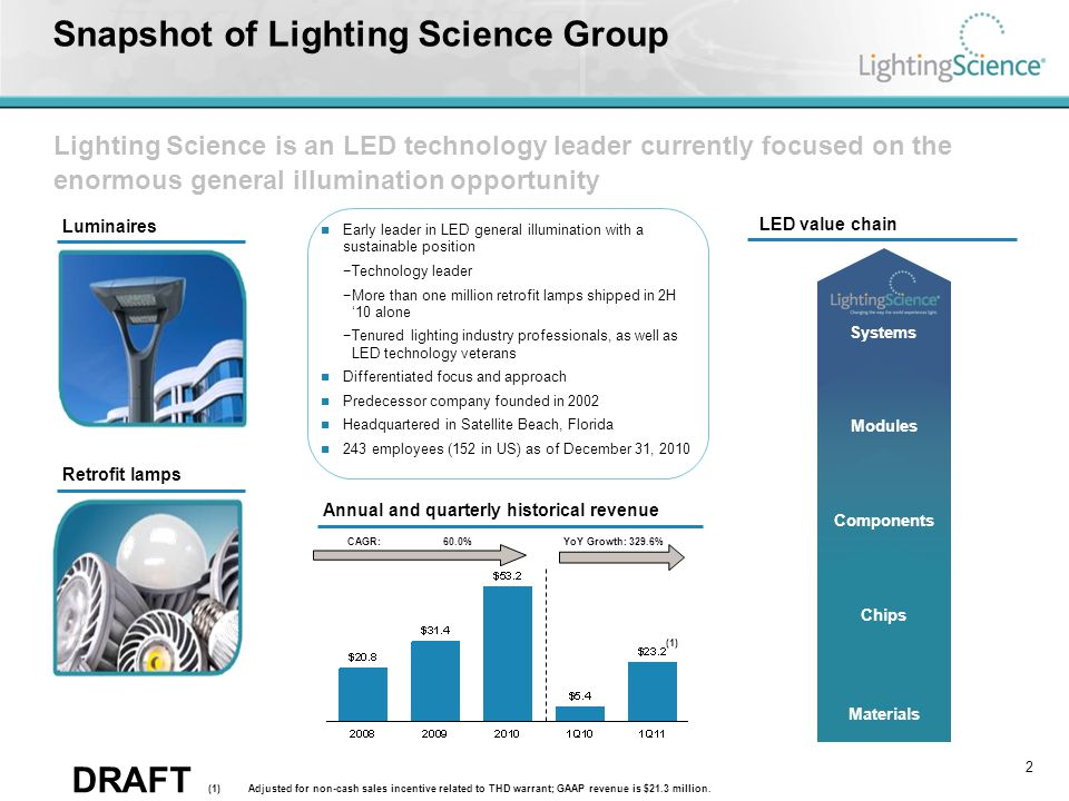 DRAFT LSG is established in a critical position in the LED ecosystem Technology leadership and recognitionDominant channel partners Validation through large, discerning client list Leading supply chain expertise 3