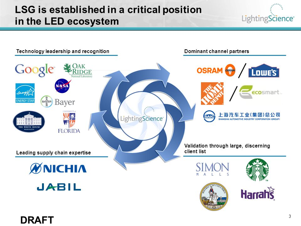 DRAFT LSG is established in a critical position in the LED ecosystem Technology leadership and recognitionDominant channel partners Validation through
