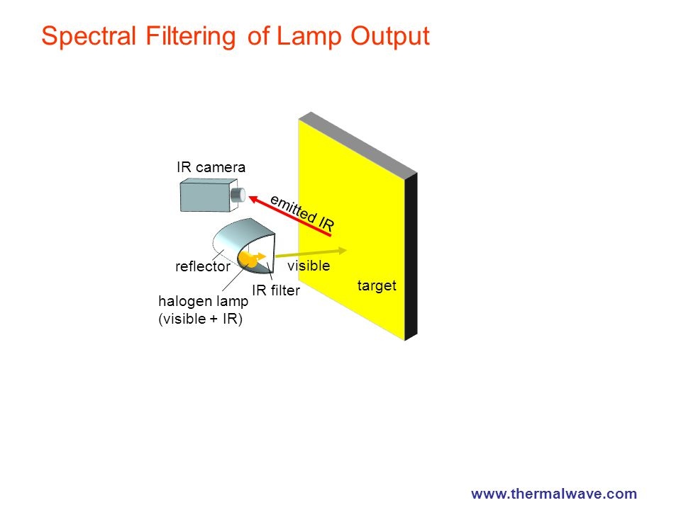 Spectral Filtering of Lamp Output reflector IR camera halogen lamp (visible + IR) IR filter target emitted IR visible www.thermalwave.com