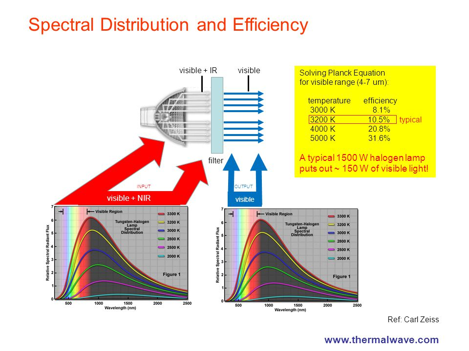 Spectral Distribution and Efficiency visible visible + IR filter visible + NIR visible INPUTOUTPUT Solving Planck Equation for visible range (4-7 um): temperature efficiency 3000 K 8.1% 3200 K 10.5% 4000 K 20.8% 5000 K 31.6% A typical 1500 W halogen lamp puts out ~ 150 W of visible light.