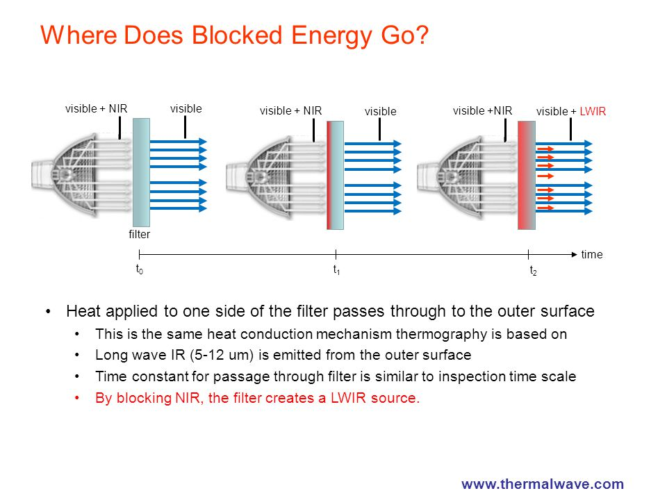 Where Does Blocked Energy Go.