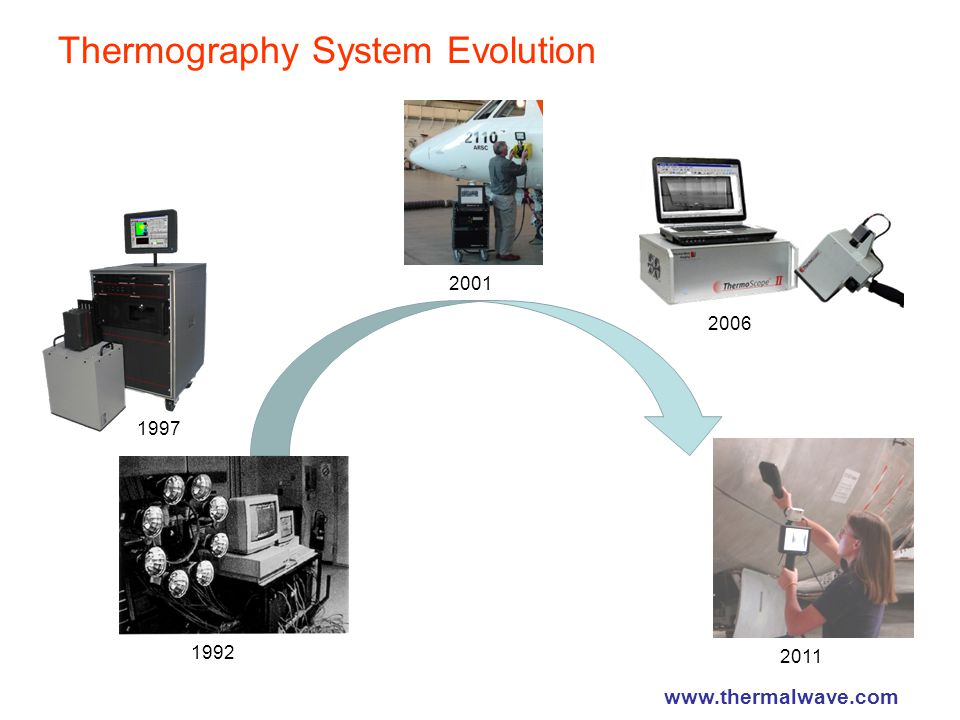 Thermography System Evolution 1997 2006 1992 2011 2001 www.thermalwave.com