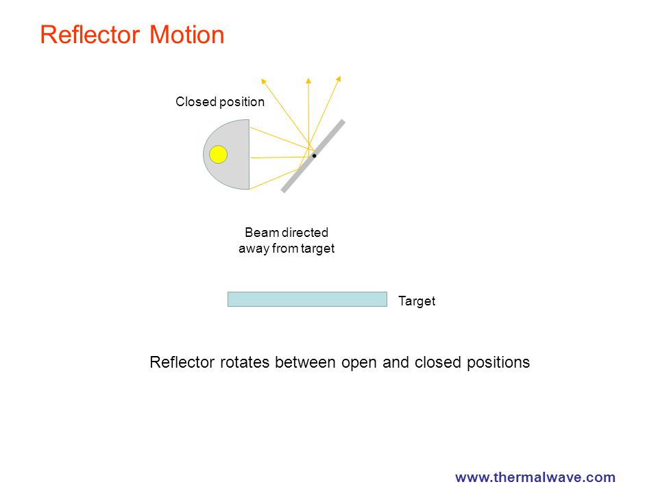 Reflector Motion Reflector rotates between open and closed positions Beam directed away from target Closed position Target www.thermalwave.com